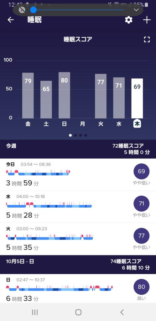 睡眠が記録され評価される