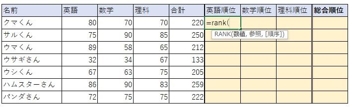 ①先ずは、=rank( と入力します。